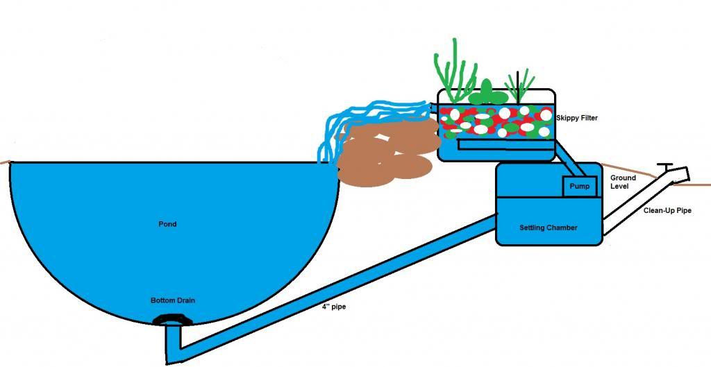 Bottom drain, plumbing and pump advise needed.