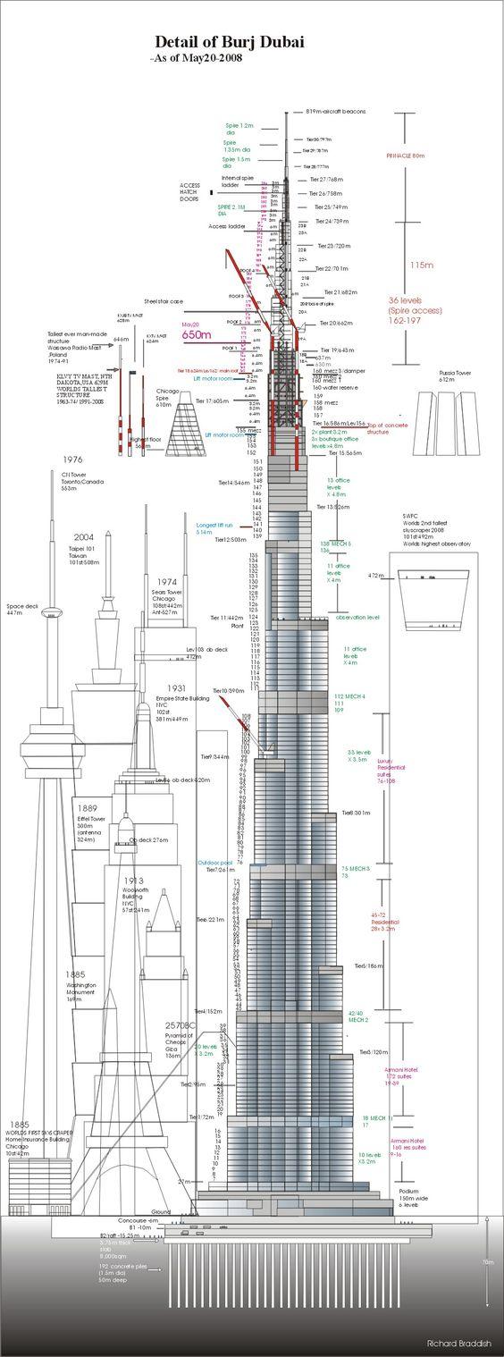 Looks like photo shop for the building clipart and the Burj Dubai.