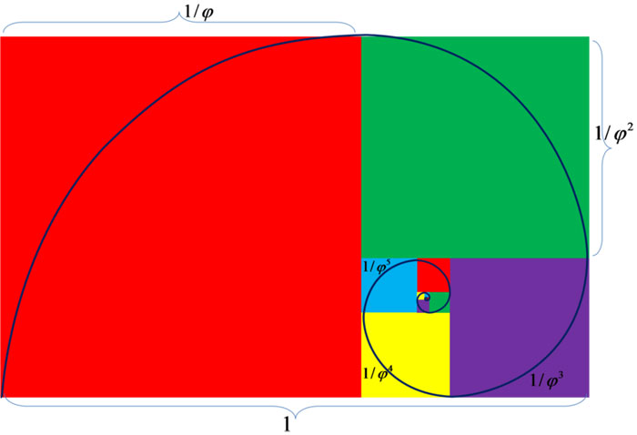 Golden Ratio Spiral.