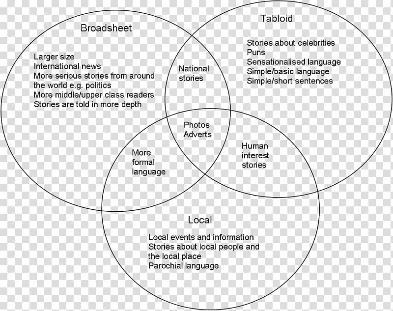 Tabloid Broadsheet Newspaper Diagram, Tilapia Lake Virus.
