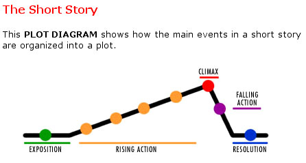 Story Structure Clipart.