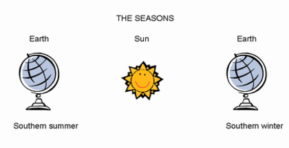 How long does the Earth take to go around the Sun and what causes.