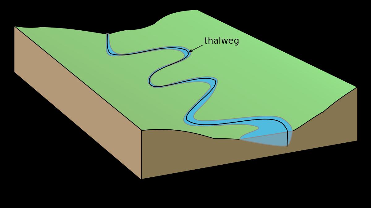 Thalweg.