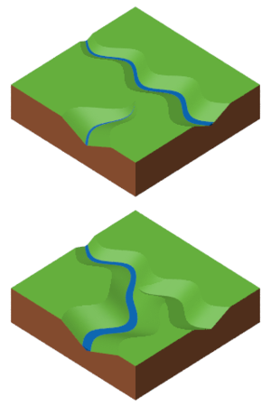 Concept of Cycle of Erosion(Davision Concept).