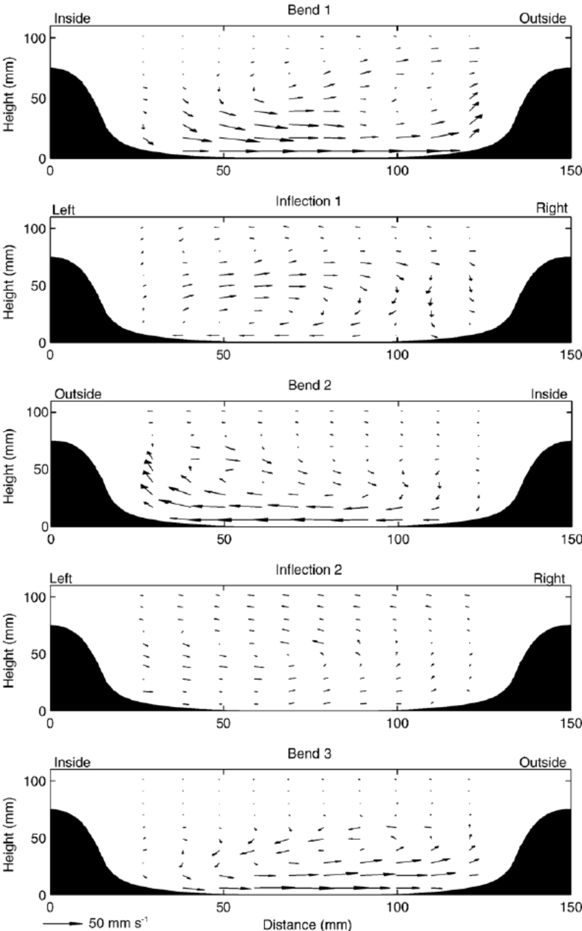 Flow structure in sinuous submarine channels: Velocity and.