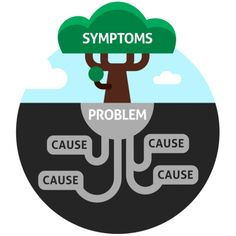 Root Cause Analysis involves getting to the underlying root causes.