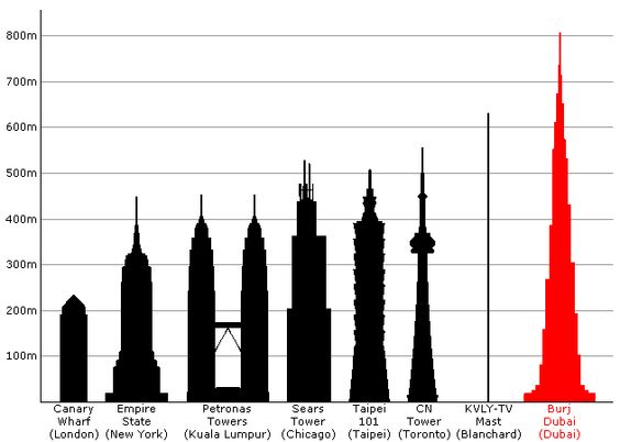 tallest buildings.