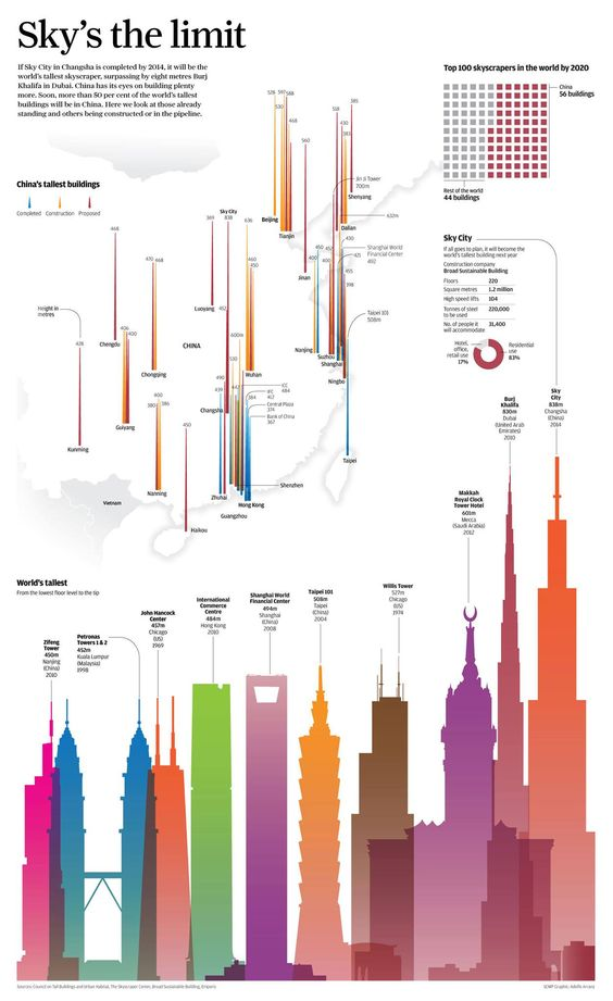 World tallest buildings.