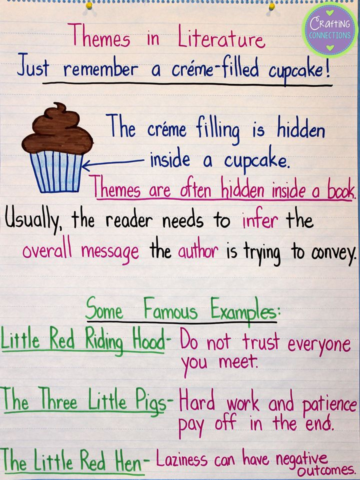25+ best ideas about Theme Anchor Charts on Pinterest.
