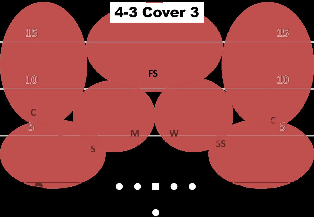 Air Raid Playbook: Examining basic defensive coverages.
