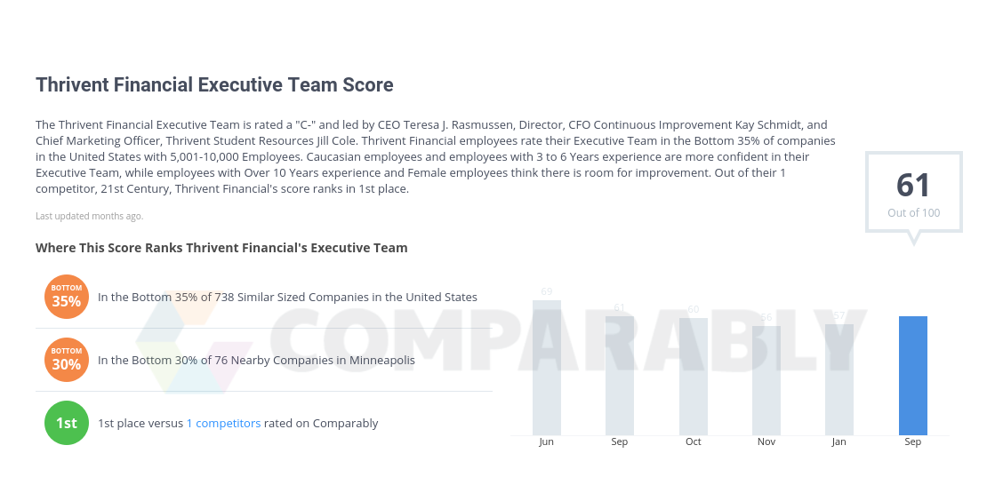 Thrivent Financial Executive Team Score.