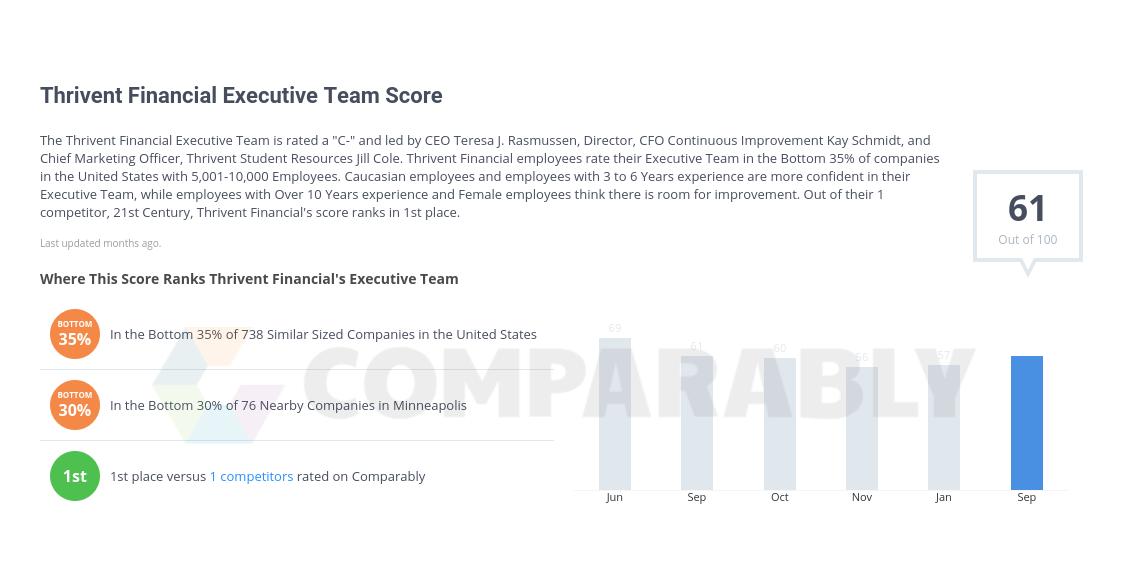 Thrivent Financial Executive Team Score.