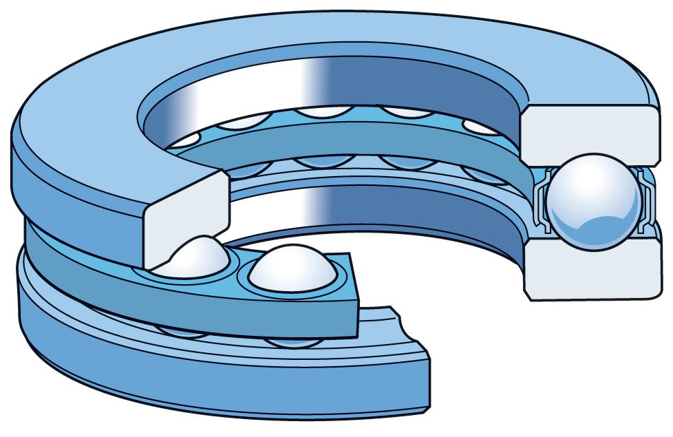 Types of Rolling Contact Bearings.