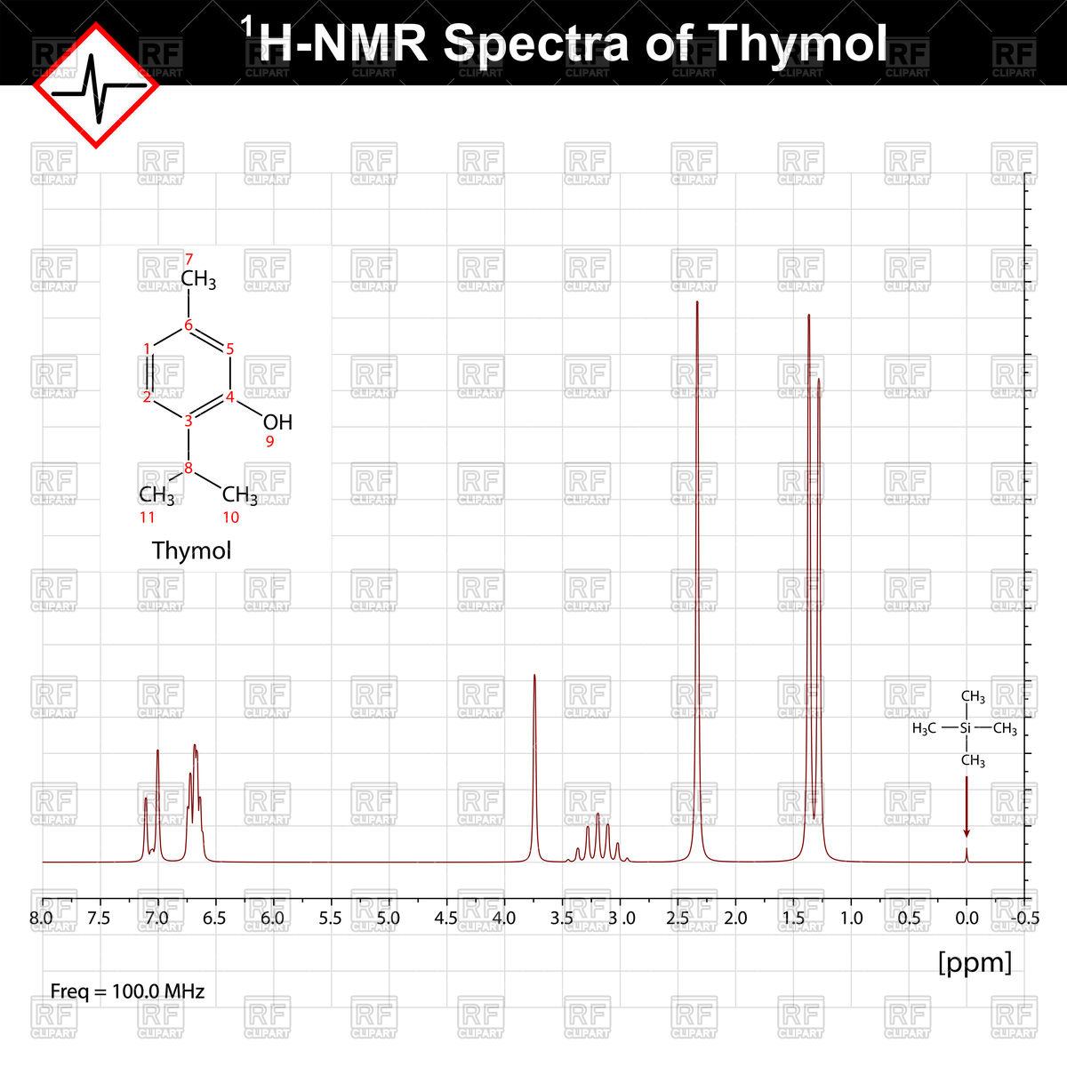NMR spectrum example, thymol 1h.