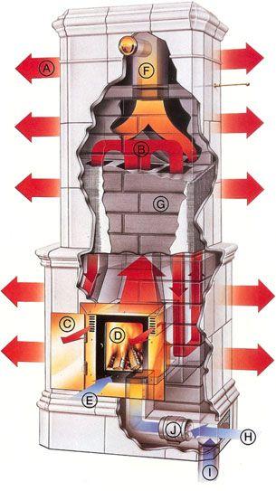 Diagram of Masonry Heater.