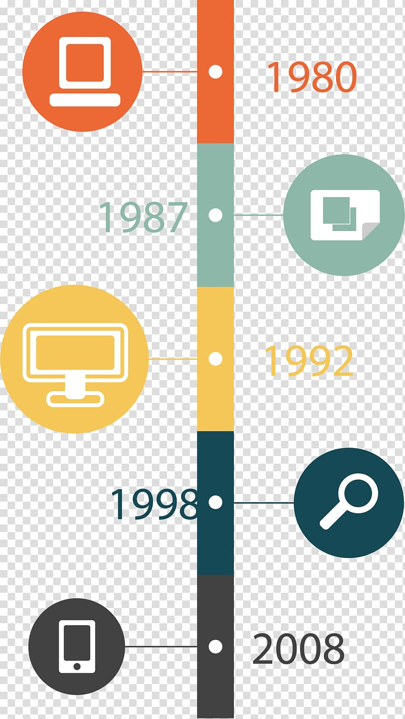 Technology evolution timeline graphic, Timeline Chart.