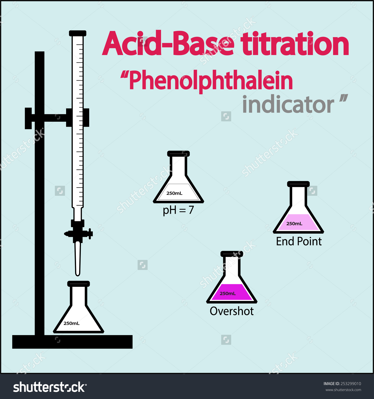 Acidbase Titration Setup Phenolphthalein Indicator Vector Stock.