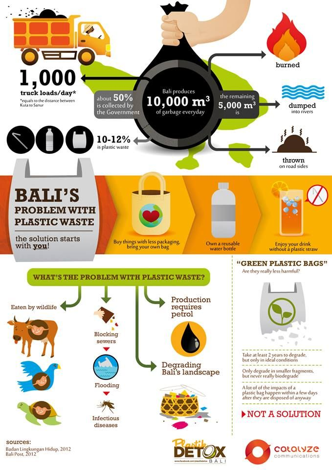 1000+ ideas about Plastic Waste Management on Pinterest.