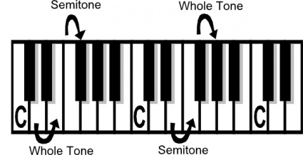 Music Theory Tone Semi.