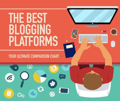 Best Free Blogging Sites in 2019.
