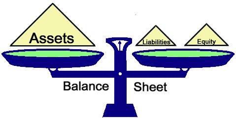 Business Plan Balance Sheets.