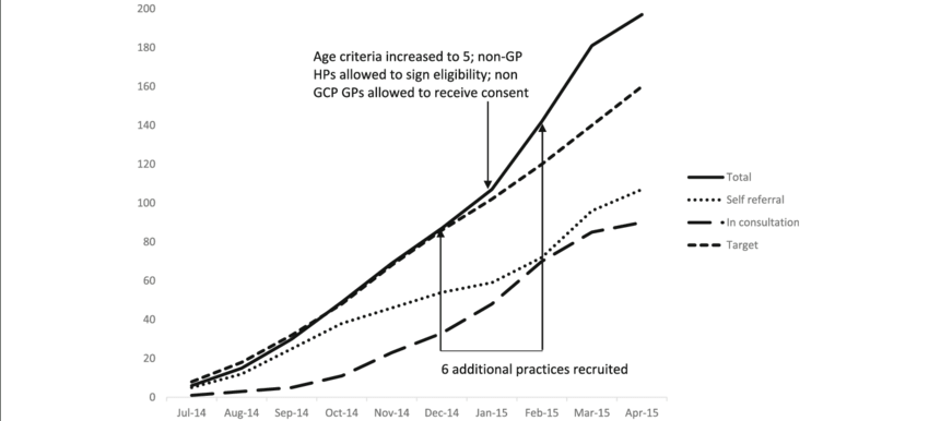 Cumulative recruitment in total and by referral pathway.