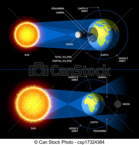 Vector of Solar and Lunar Eclipses illustration csp17324384.