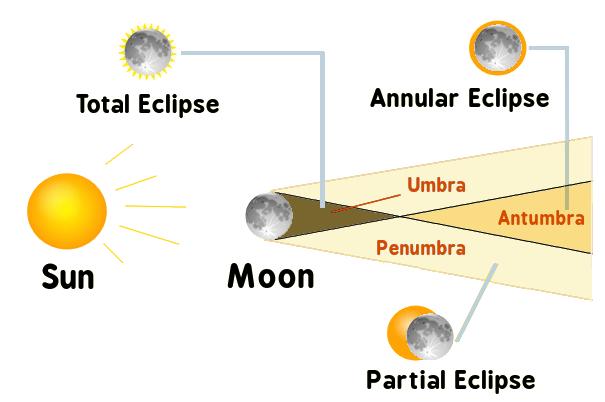 Eclipse Clip Art Download.
