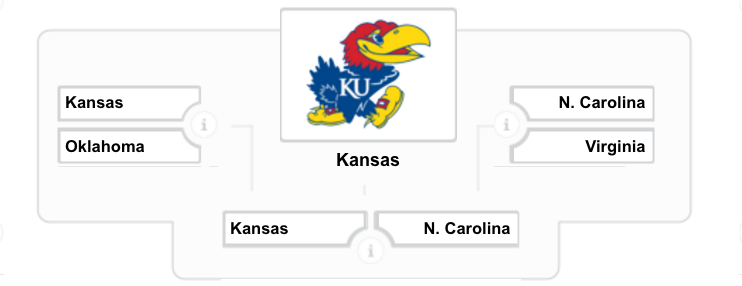 FanBuzz's Final Four picks: This is Madness!.