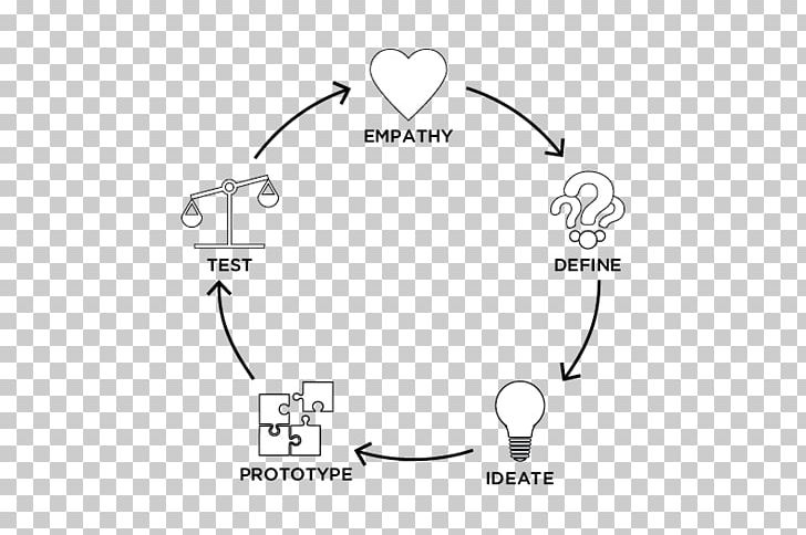 Design Thinking Drawing Sketch PNG, Clipart, Angle, Black.