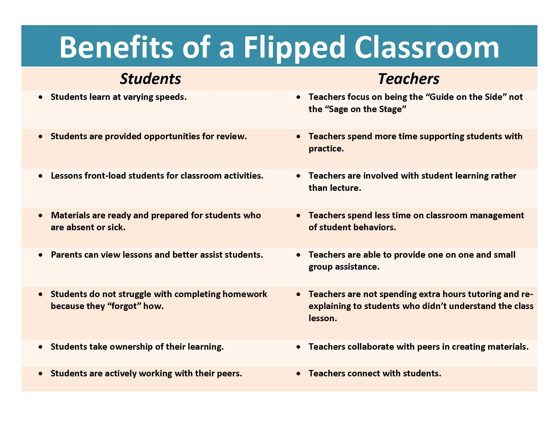 171 best images about Flipped Math Classroom on Pinterest.