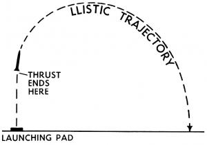 Ballistic Trajectory Clip Art Download.