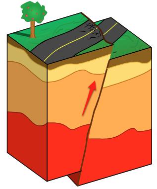 ELI: Tectonics: Support Materials: Geologic Faults.