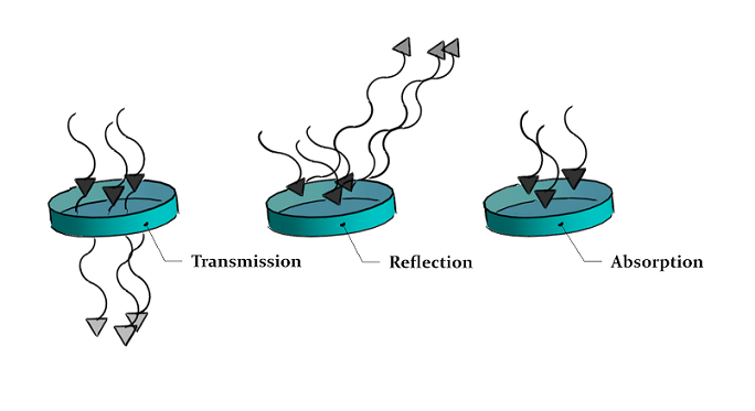 Transmission, Reflection, and Absorption.