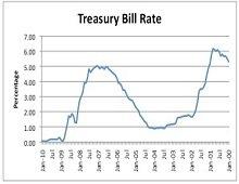Investing in Treasury Bills Simplified.