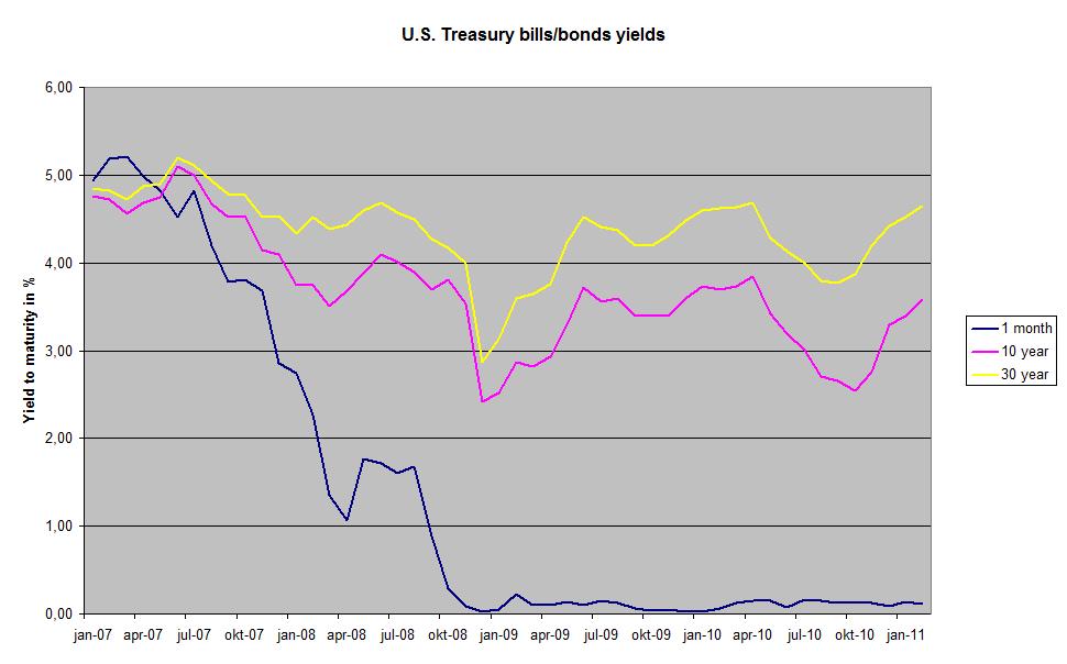File:US Treasury bills and bonds yield.png.