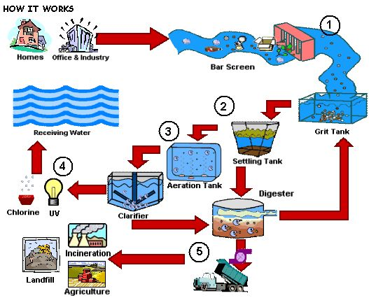 1000+ images about Wastewater Treatment on Pinterest.