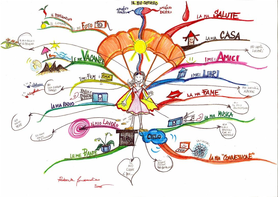 How To Use Mind Maps To Unleash Your Brain's Creativity And.