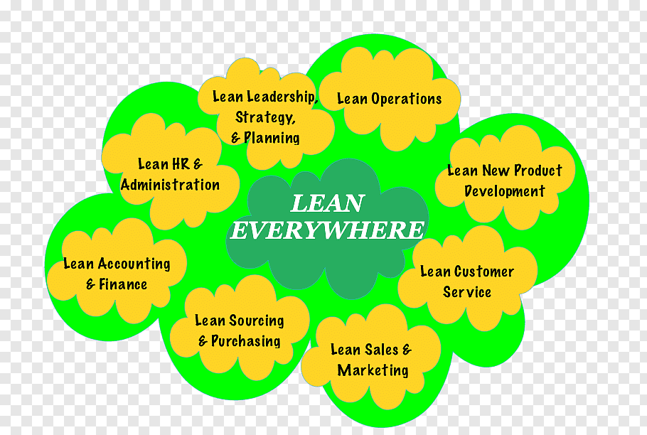 Plan Tree, Lean Manufacturing, Lean Construction, Management.
