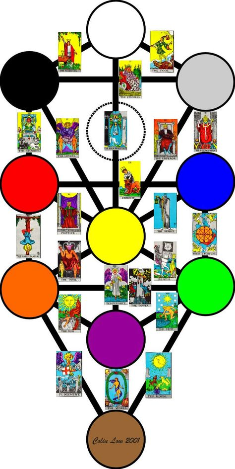 Golden Dawn Tarot And The Tree Of Life in 2019.