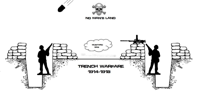Trench Warfare.