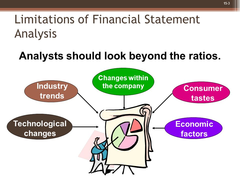 Financial Statement Analysis.