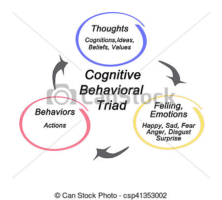 Stock Photography of Cognitive Behavioral triad csp41353002.