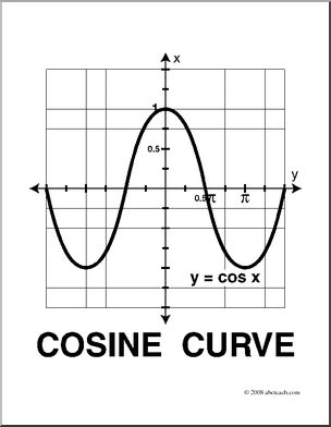 Clip Art: Graphs of Trig Functions: Cosine Curve (coloring page.