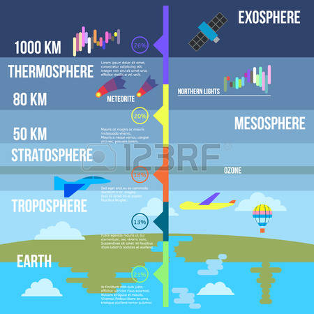 123 Troposphere Cliparts, Stock Vector And Royalty Free.