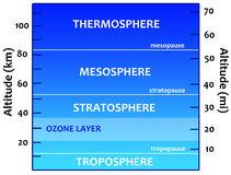 Troposphere Stock Illustrations.