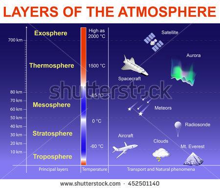 Tropospheric Stock Photos, Royalty.