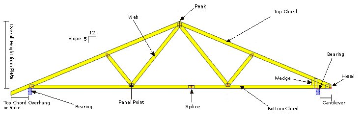 Roof Truss Shapes.