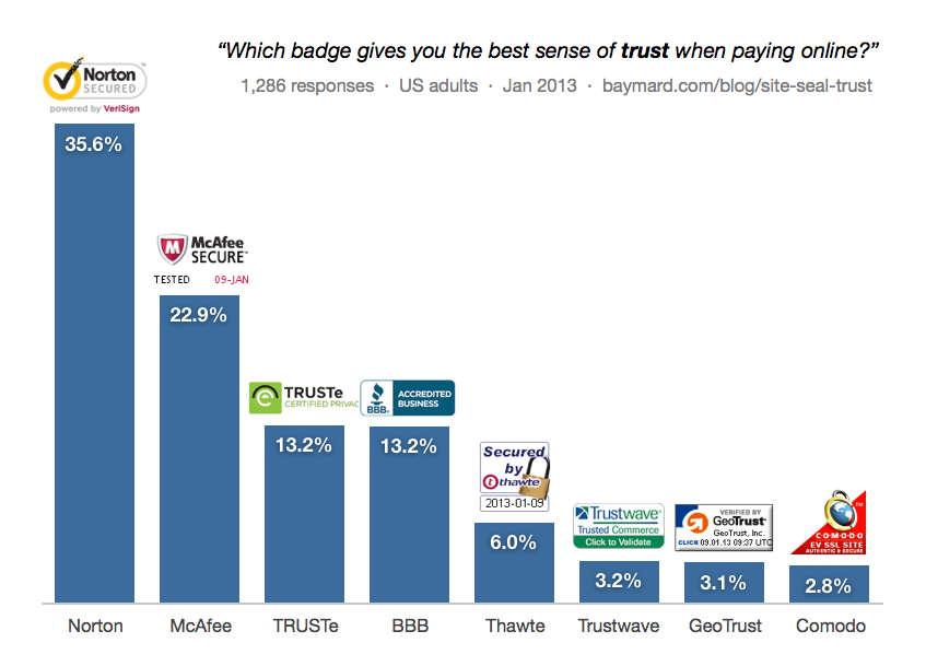 Which Site Seal do People Trust the Most? (2013/2016 Survey.