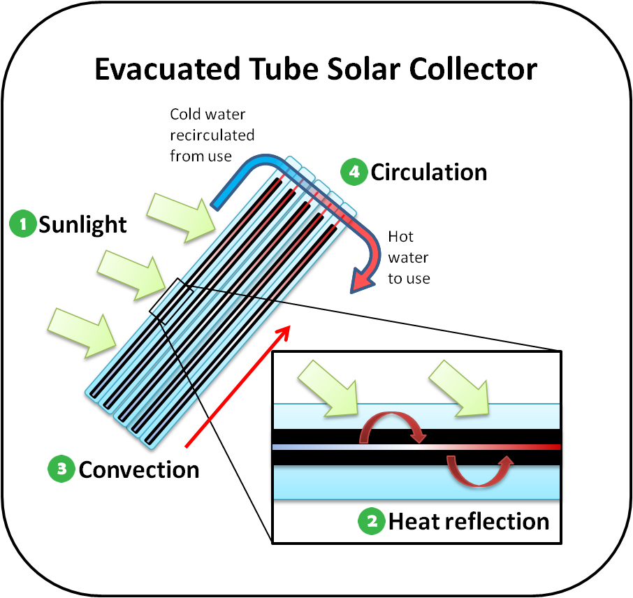 Solar Thermal Diagram Images.